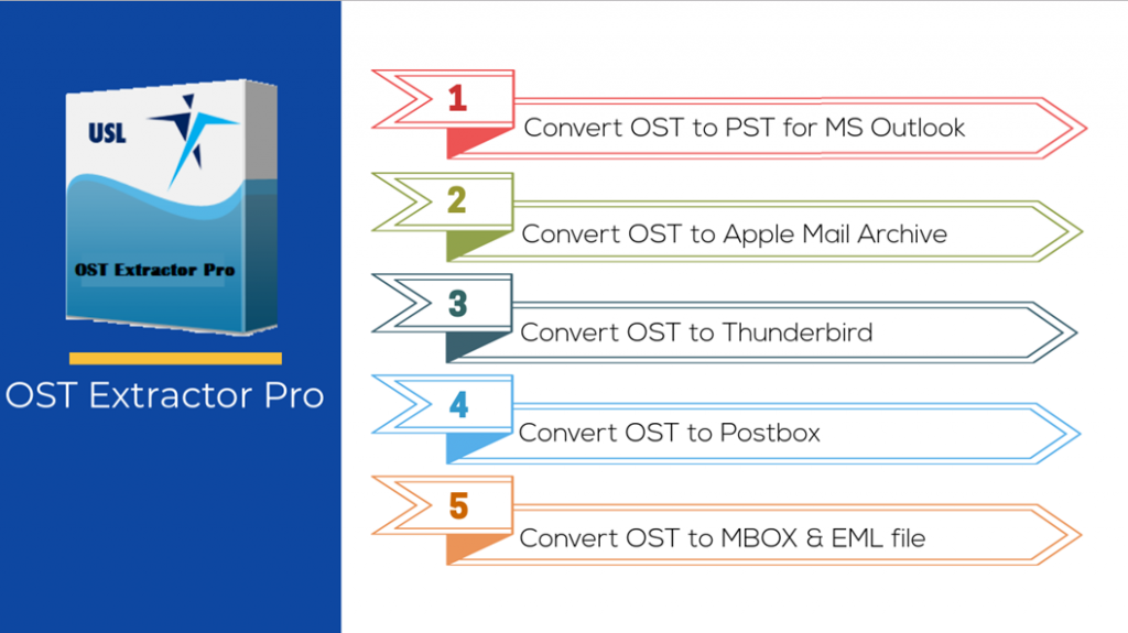 How to import PST file into Outlook 2010