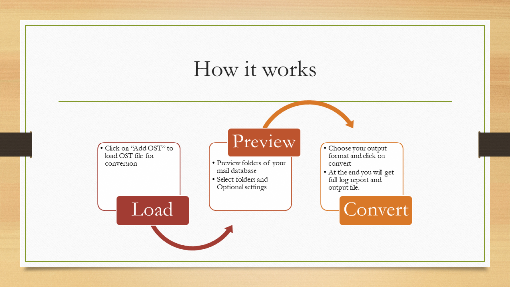 Fast & Easy OST to PST Conversion